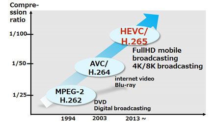 HEVC Converter, H 265 Video Converter Free Download